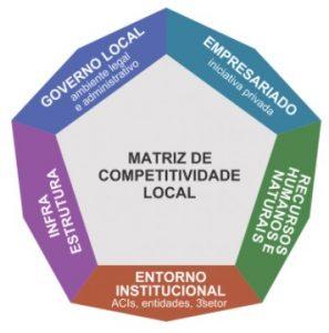 DEL - Programa de Desenvolvimento Econômico Local